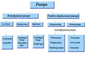 typesofpumps